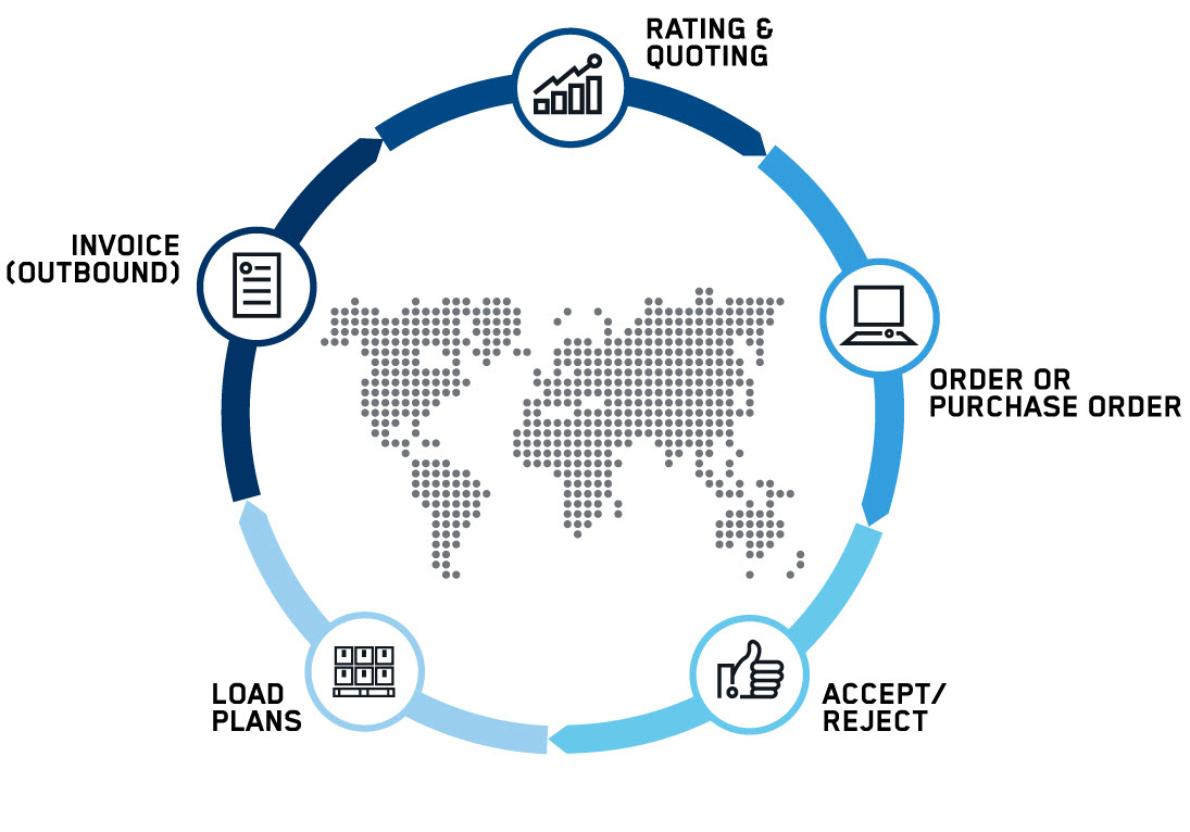 supply chain connectivity order life cycle