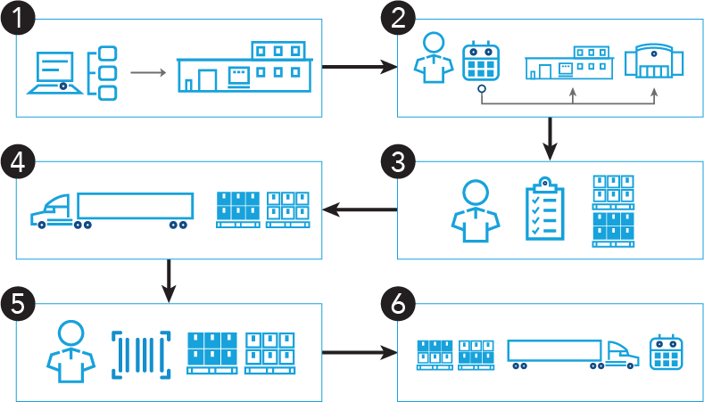 diagram-lifecycle-of-retail-consolidation